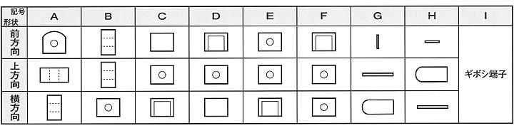 端子形状一覧